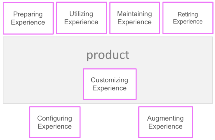 Product Use Experience v5.0